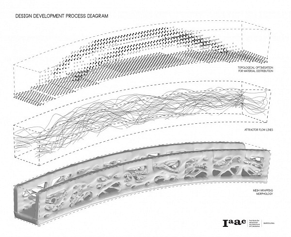 design-development-process-diagram-1024x837